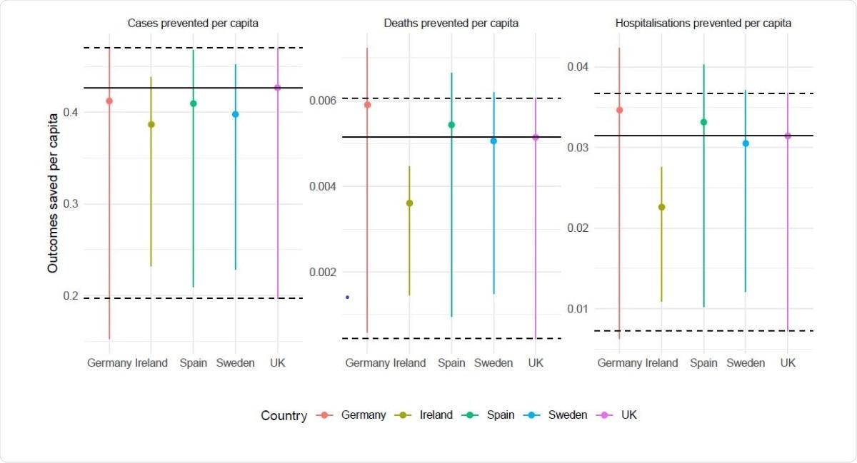 Resultados guardados per cápita (PP).  La estimación central es el escenario A, mientras que los límites inferior y superior corresponden a los escenarios B y C, respectivamente.  Las líneas horizontales continuas indican estimaciones del Reino Unido para facilitar la comparación.  Los valores por encima de estas líneas indican un mayor beneficio per cápita.  La comparación de casos se ve afectada por los niveles de detección, por lo que la atención debe centrarse en las muertes y las hospitalizaciones.