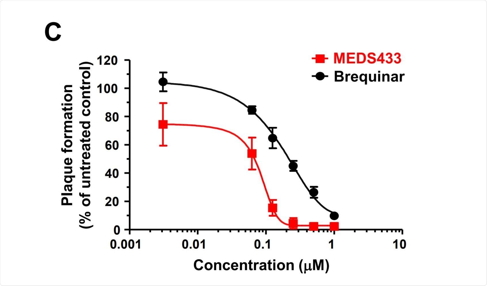 Activité antivirale de MEDS433 sur la réplication SARS-CoV-2
