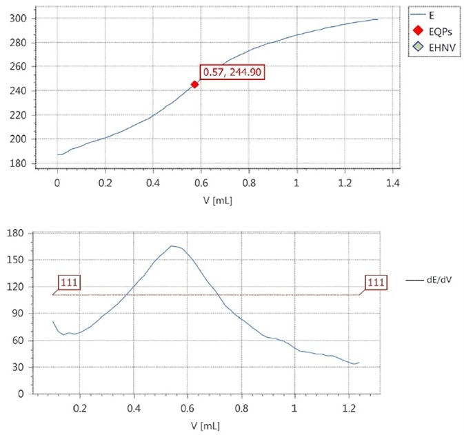 Titration curve and first derivative of the titration curve of sample 2.