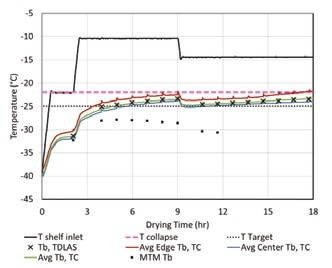 Figure 2. Lab Scale TDLAS-based SMART Freeze-Drying Cycle for 10% BSA/10% Sucrose showing the first two-thirds of primary drying.