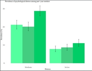 Mental distress increases among smokers in England during COVID-19 pandemic