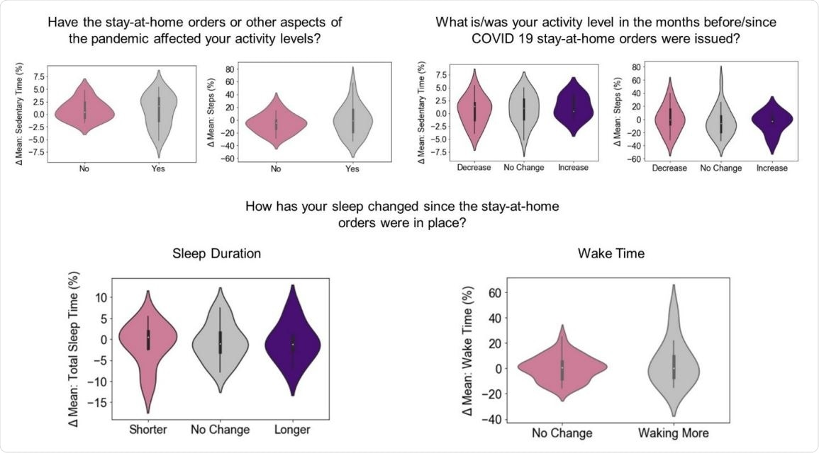Quantitative vs. qualitative measures of daily activity Subjects' recorded activity levels (y-axis) compared to the same subjects' responses (x-axis) to three survey questions (titles).