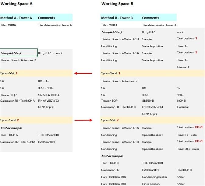 Titer Determination: Simultaneous Titration of Duplicates