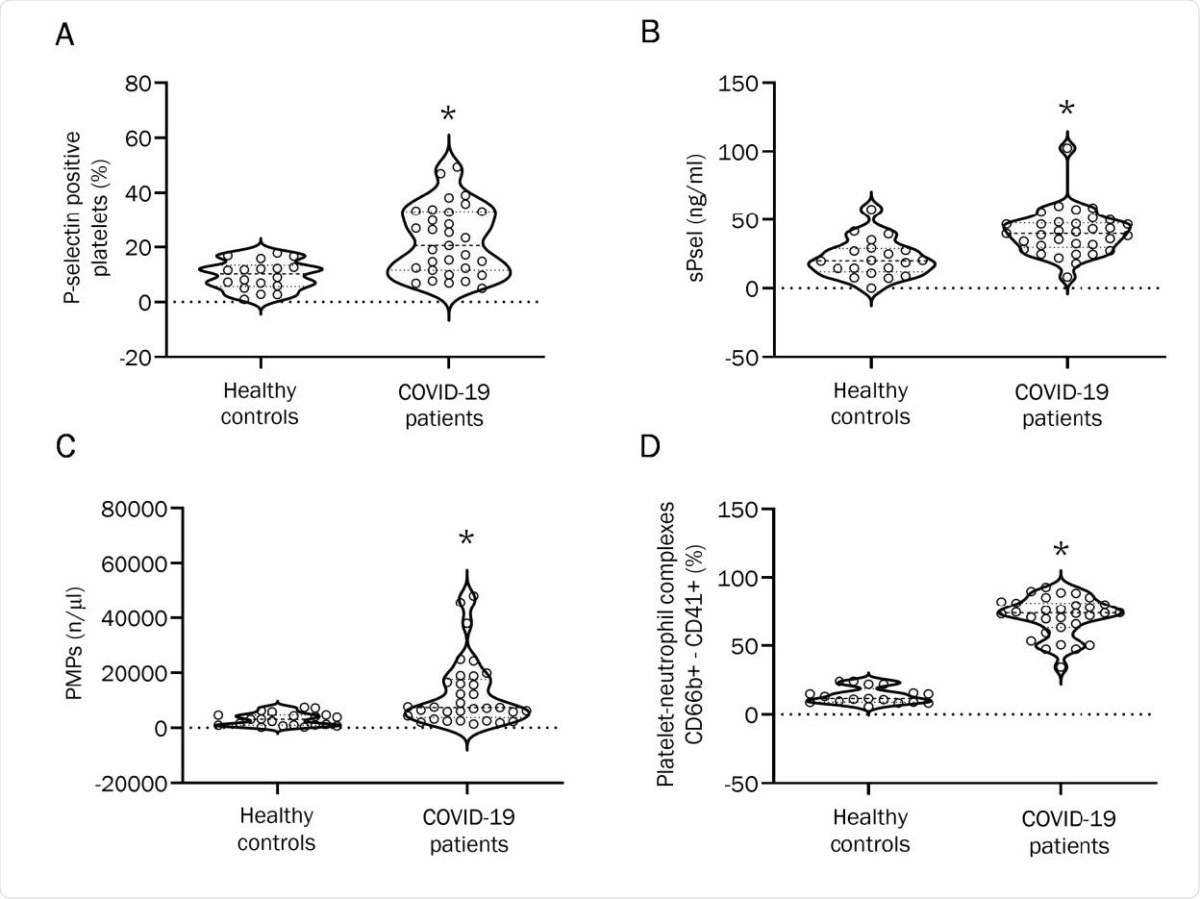 Effect of COVID-19 plasma on platelets and neutrophils from healthy controls. (A) Platelet surface P-selectin expression in whole blood of healthy controls mixed with plasma from healthy controls or from COVID-19 patients. Results are reported as percentage of positive cells. (n=6; *p<0.05). (B) CD66b+-CD41+ complexes in whole blood of healthy controls stimulated by plasma from healthy controls and from COVID-19 patients. Results are reported as percentage of positive cells. (n=9; *p<0.01). (C) MPO-DNA complex formation upon mixing with plasma from healthy controls or from COVID-19 patients (n=11 healthy controls,