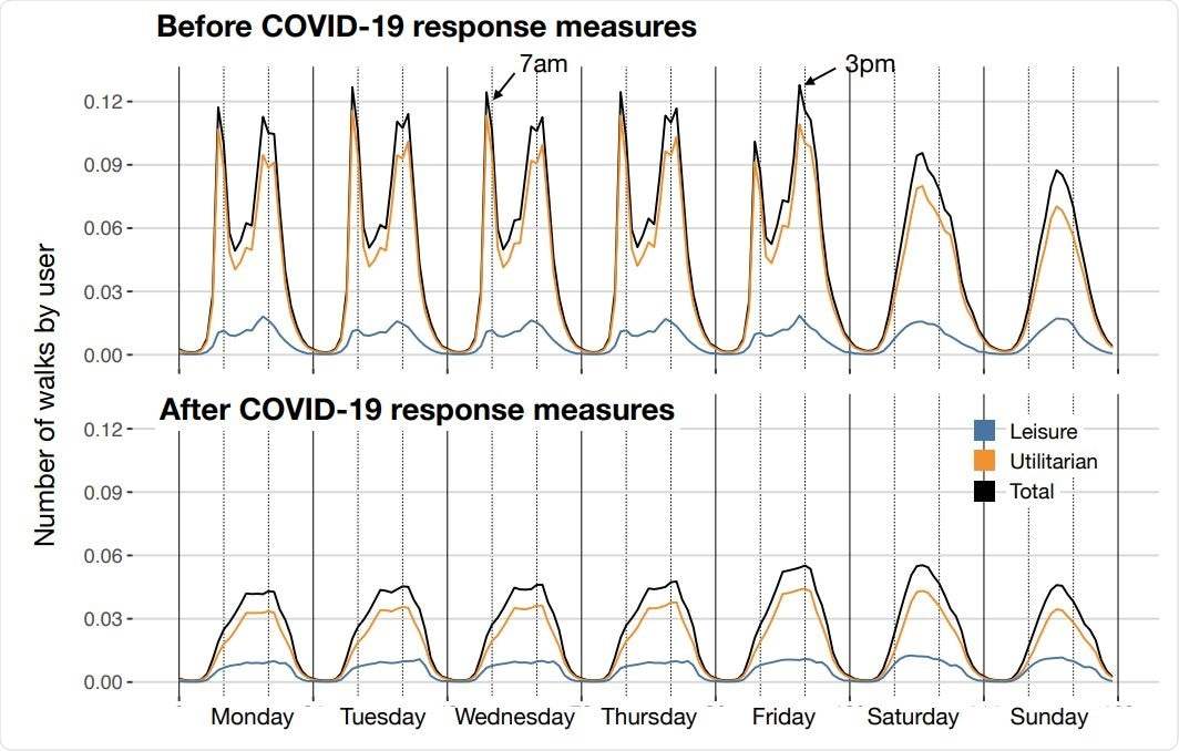 Temporal patterns of walking behavior. Panels show the average number of walks by user for each hour and day of the week, and those for leisure and utilitarian purposes. Upper panel corresponds to the temporal pattern before COVID-19 response measures and the lower panel after COVID-19 response measures.