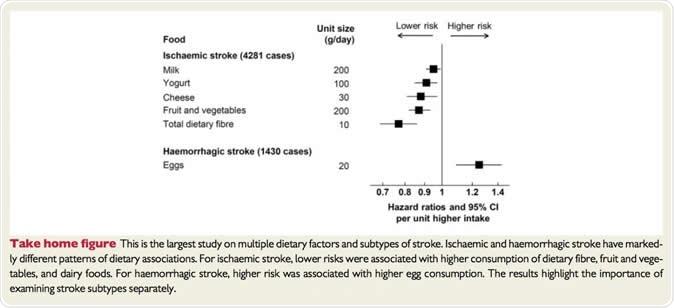 Figure montrer quelles nourritures sont associées au bas ou au haut risque de la rappe ischémique ou hémorragique. Crédit d
