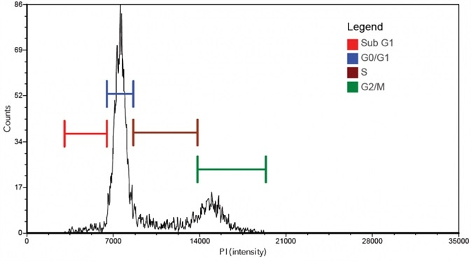 Cellometer Spectrum Image Cytometry System