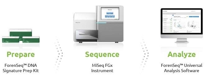 The MiSeq FGx Forensic Genomics System.