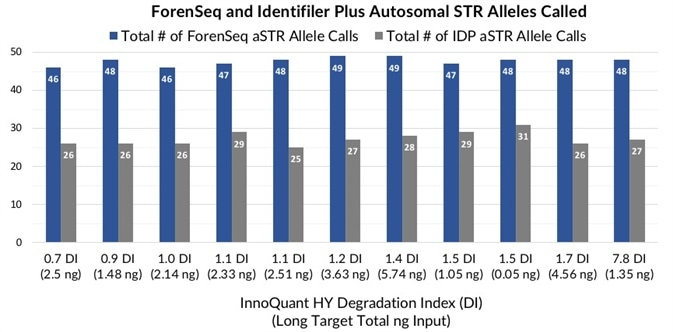 Total number of ForenSeq (blue) and Identifiler Plus (grey) autosomal STR alleles detected in teeth extracts with DI ranging from 0.7 to 7.8.