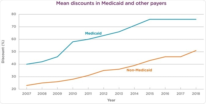 Medicaid discounts remain higher than for all other insurance types from 2007 to 2018. Image Credit: UPMC