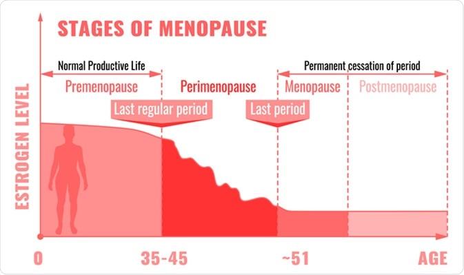 Étapes et symptômes de la ménopause. Crédit d