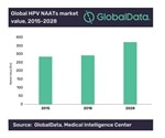 GlobalData: Thermo Fisher to be major player in COVID-19 diagnostic tests following acquisition of Qiagen