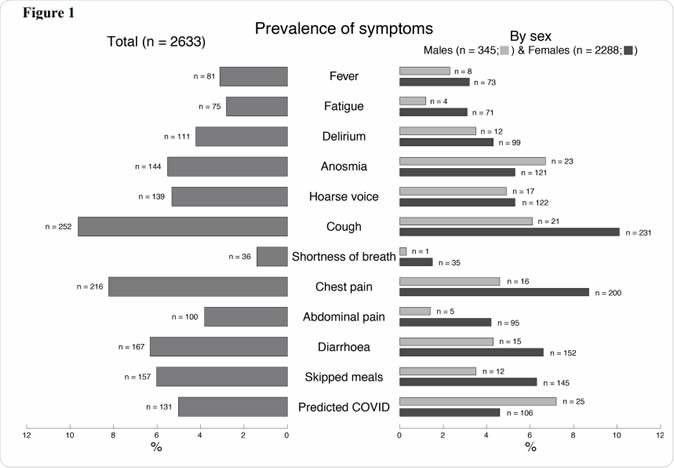 "Prevalence of symptoms ""Predicted covid-19"" status reported by 2633 twins. MZ represents monozygotic; DZ dizygotic twins."