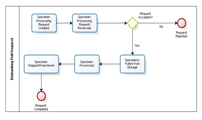 How LIMS can Solve Biobanking Informatics Challenges