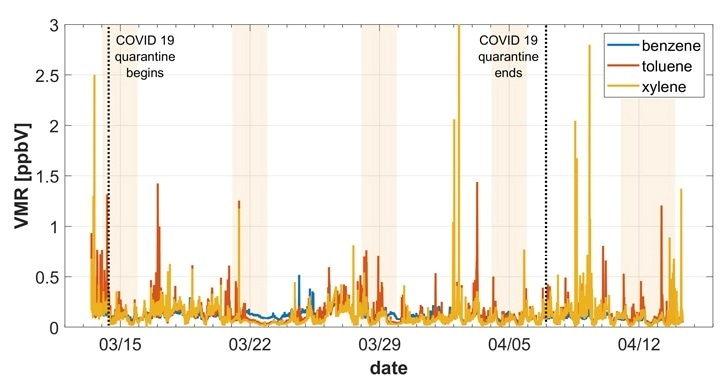 Effects of the COVID 19 shutdown on the air quality in Innsbruck