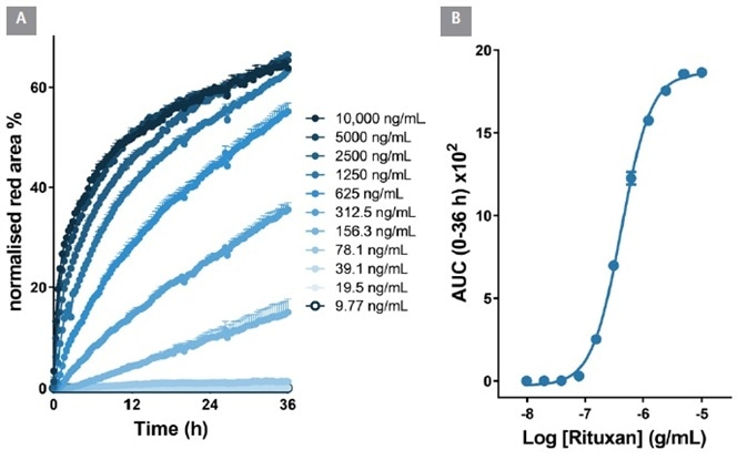 Quantitative pharmacological analysis of IncuCyte® FabFluor labeled Rituxan. Raji cells were treated with increasing concentrations of FabFluor labeled Rituxan. The time course graph displays an increase normalized red area over time with increasing Rituxan concentrations (A). Area under the curve analysis of this response displays a clear concentration dependent response with an EC50 of 426 ng/mL (B). All data shown as a mean of 3 wells SEM, time course data shown as normalized red area.