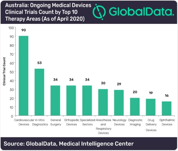 GlobalData: Australia's commitment to support clinical trial ecosystem will benefit medical device sector