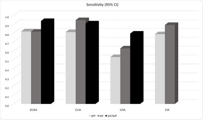 Sensibilidade associada dos testes do anticorpo obtidos da méta-análisis.
