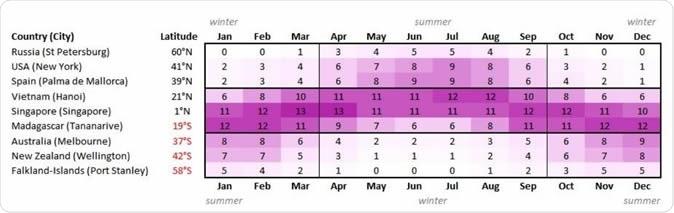 Maximum UV Index by month and latitude