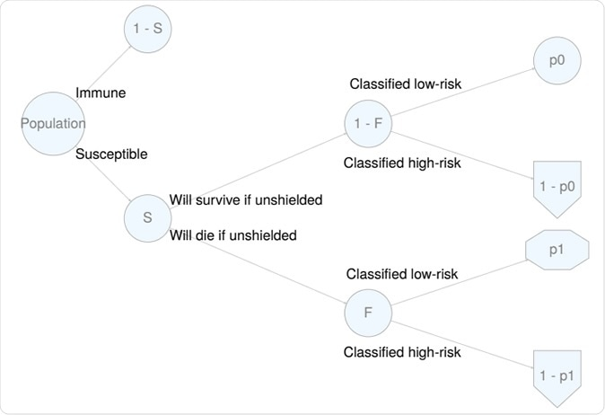 Árbol de la probabilidad para un plan de acción de la estratificar-y-coraza