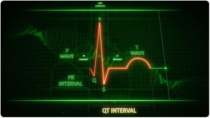 QT Interval in ECG signaling 3d illustration. Image Credit: sciencepics / Shutterstock
