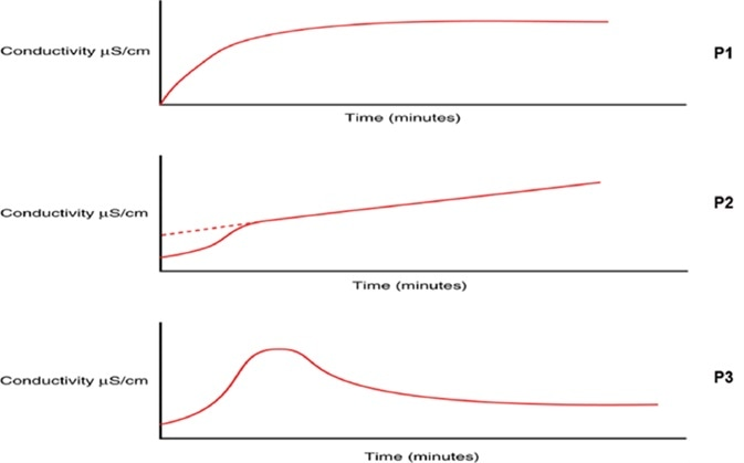 Changes in TOC oxidation profile curve can indicate potential degradation of water treatment integrity, prompting investigation to prevent a large-scale contamination event.