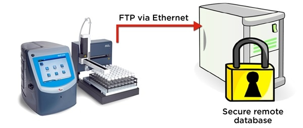 The QbD1200 particle counter exports WFI test records in electronic format securely via FTP.
