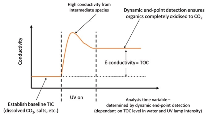 PAT700 uses dynamic end-point detection to ensure complete oxidation for accurate TOC analysis, even when UV lamp intensity decreases.