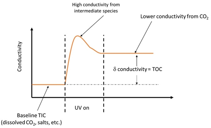 Intermediate species created during partial oxidation can be the cause of false TOC results.