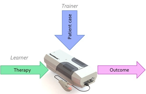 Autonomous lung simulator TestChest. The trainer sets a patient case and TestChest reacts autonomously to the therapy attempts of the trainee, without further interaction from the trainer. Outcomes are oxygen saturation, airway pressures, tidal volumes, respiratory rate, and other physiological responses.
