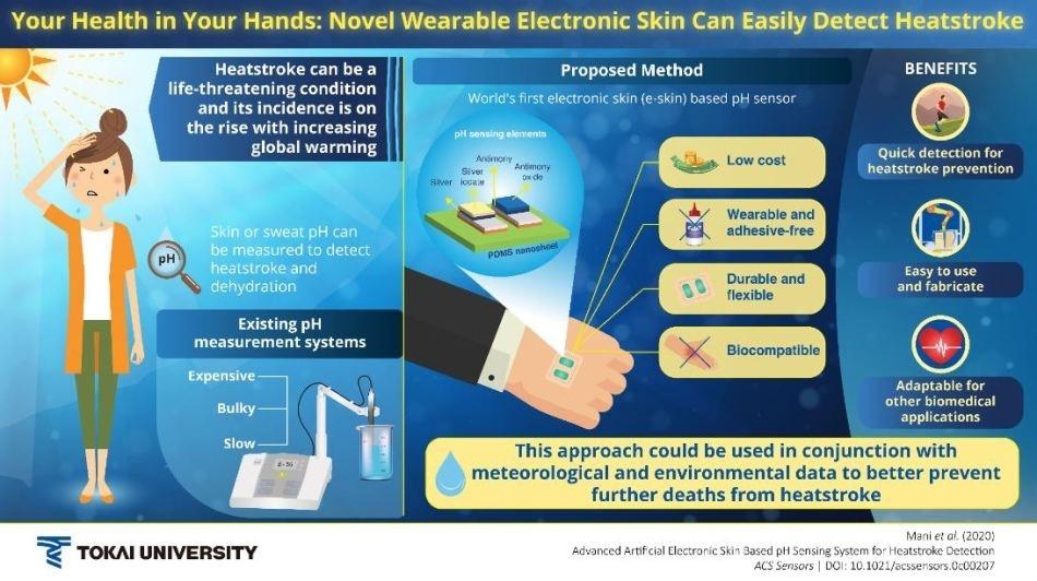 Novel electronic skin-like sensor enables early heatstroke detection