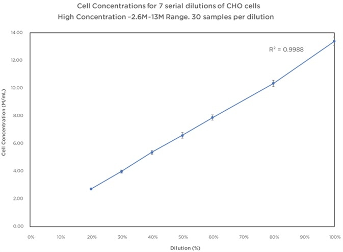 CHO Cells High Concentration Range Data