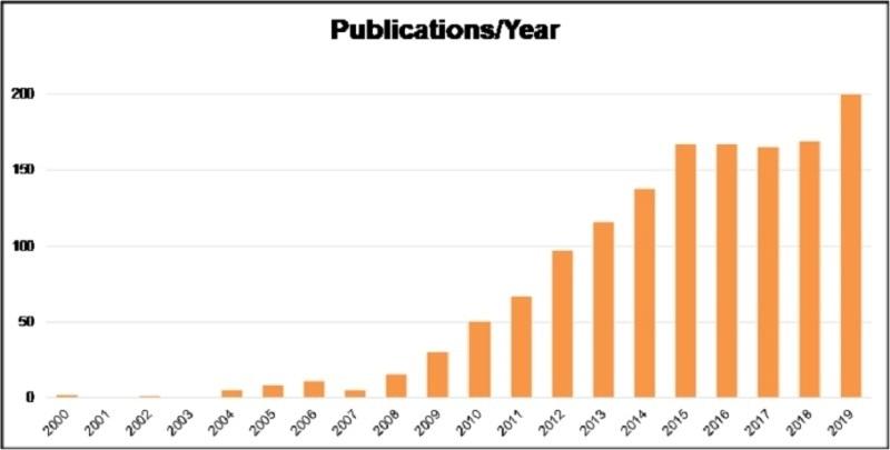 TissueGnostics achieves milestone in research community
