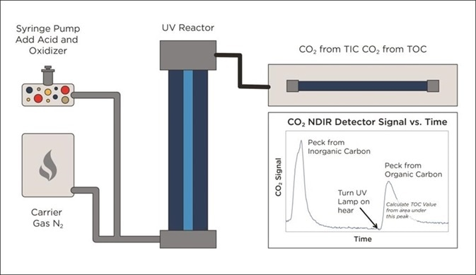 Alternative UV/Persulphate design monitors TIC removal before starting TOC analysis.