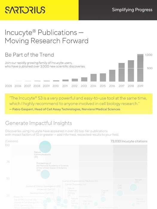 Moving Research Forward Infographic - Incucyte® Publications