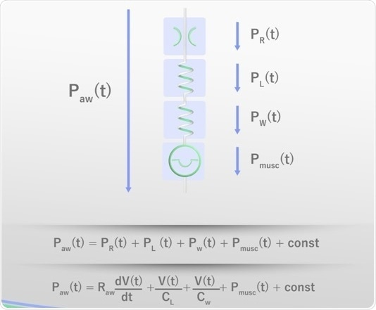 "Elements constituting the equation of motion; ""const"" is an arbitrary value."