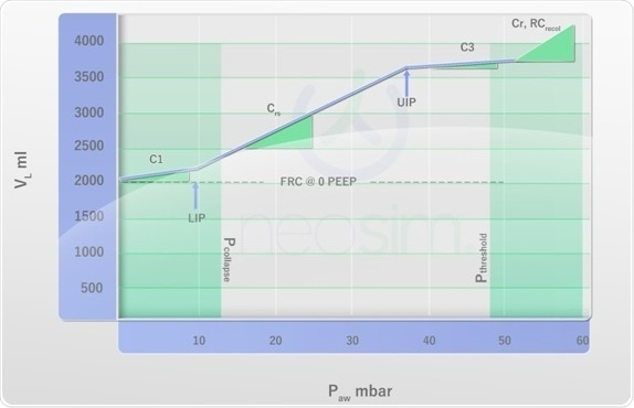 Pressure-volume curve for static conditions. For explanations, read on.