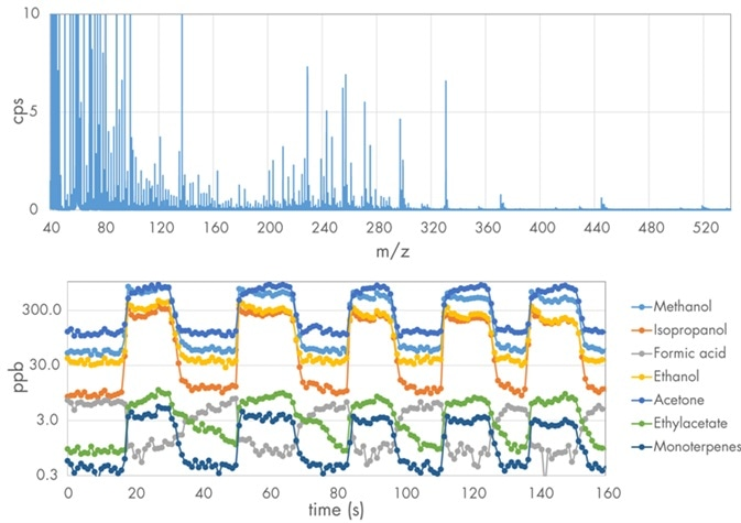 Breath gas spectrum collected by IONICON PTR-TOF and extracted real-time concentrations of selected VOCs.