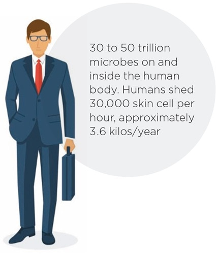 Humans and microbial contamination.