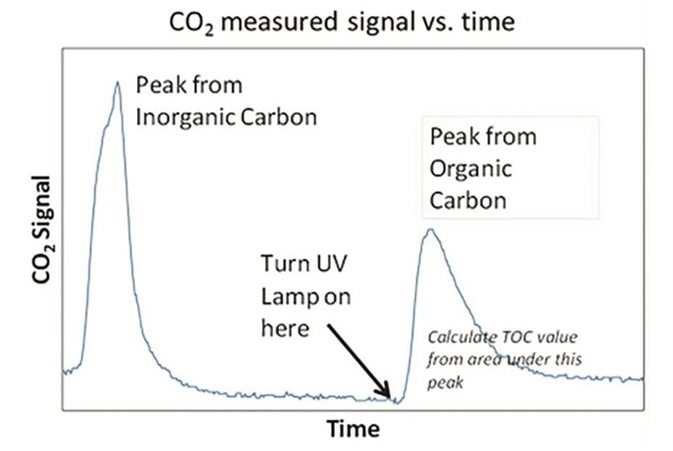CO2 measured signal versus time.