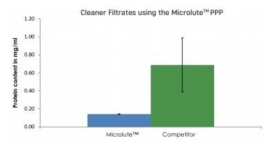 Porvair Sciences P3 Protein Precipitation Microplate