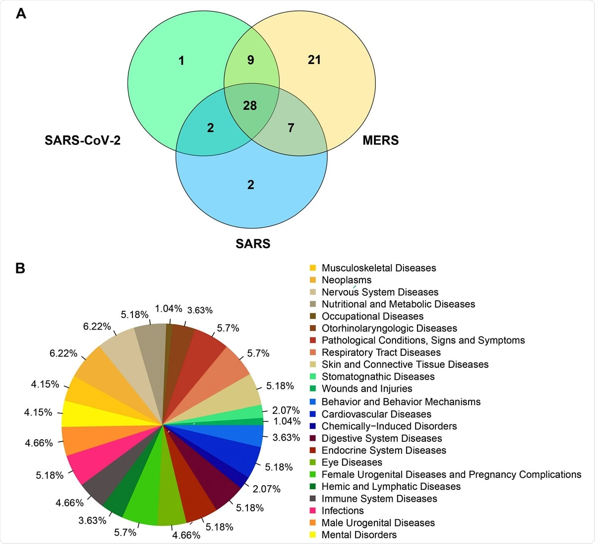 Venn diagram representing the number of human genes that clustered together with viral genes for SARS-CoV-2 (NC_045512), SARS (NC_004718) and MERS (NC_038294) based on the molecular features.B). Diseases frequencies associated to human genes grouped with viral genes of SARS-CoV-2, SARS and MERS in the clustering analysis.