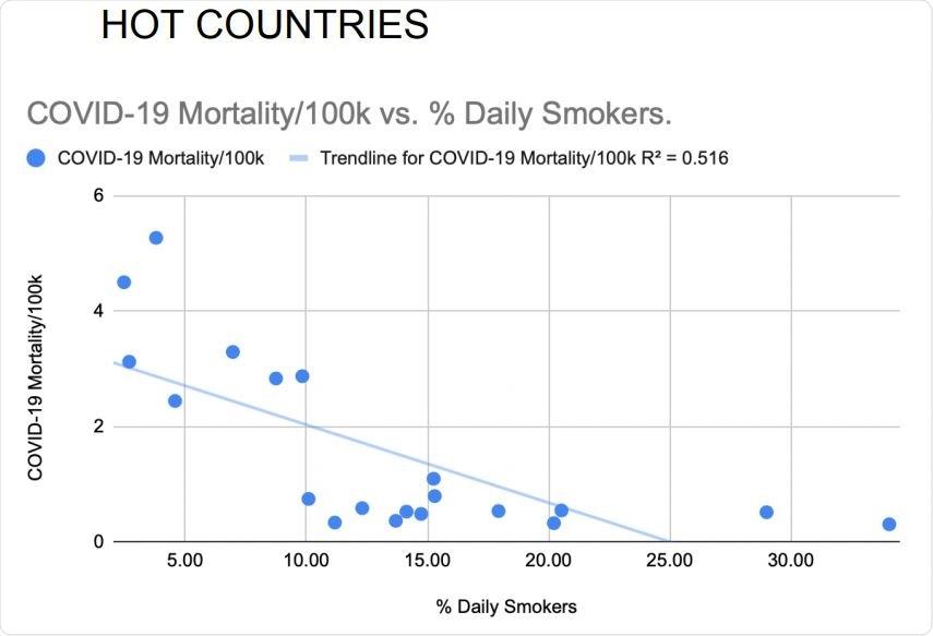 La prevalenza di fumo quotidiana ha correlato inversamente con i tassi di mortalità nazionali COVID-19 dei 20 paesi più caldi. La correlazione di Pearson senza adeguamenti: