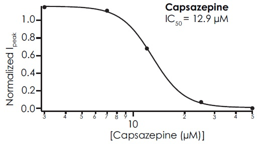 Concentration response curve for capsazepine using cooled solution to activate TRPM8 reveals an IC50 of 12.9 µM, in good agreement with the literature1,9.
