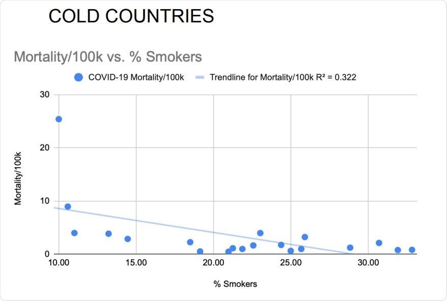 La prevalenza di fumo quotidiana ha correlato inversamente con i tassi di mortalità nazionali COVID-19 dei 20 paesi più freddi. La correlazione di Pearson senza adeguamenti: