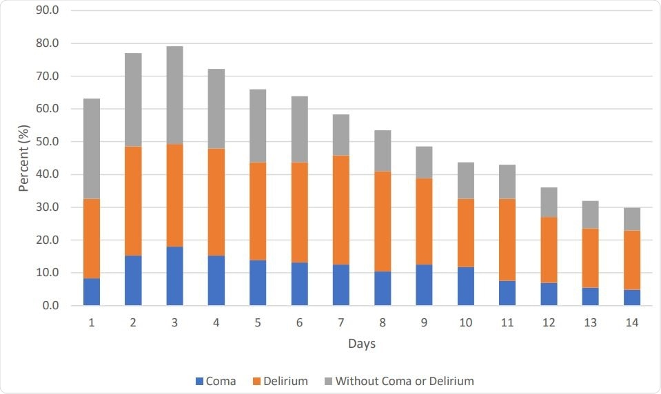 Daily Rates of Delirium, Coma, or Without Delirium/coma Status as Assessed up to First 14 Days of Intensive Care Unit Stay (n=144)