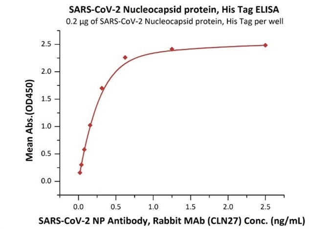 Overview of ELISA Testing for COVID-19 Antibodies