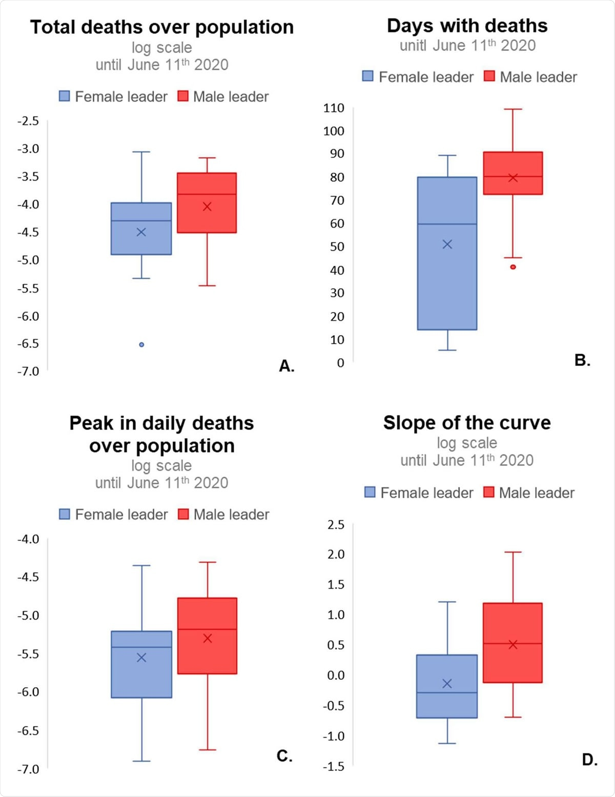Box-plot of main impacts of COVID-19 in countries with male leaders and countries with female leaders.