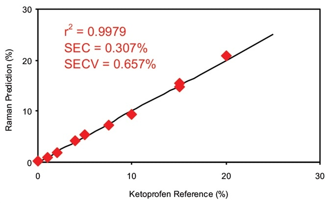 Calibration data for off-line ketoprofen measurements. SEC = Standard error of calibration; SECV = Standard error of cross validation.