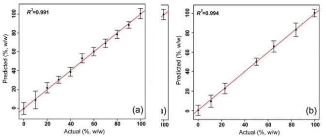 Predicted versus actual values of margarine in mixed samples: (a) calibration, (b) test. Measured values corresponded closely with predicted. Reprinted with permission from Ref. 1. © 2016 Springer.
